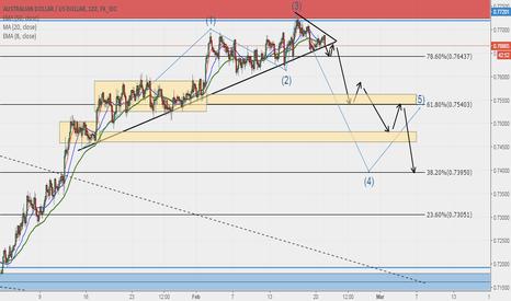 AUDUSD: AUDUSD Daily Sell Swing - 2H chart break thru