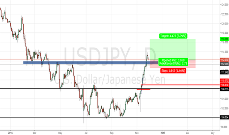 USDJPY: Lets Fly