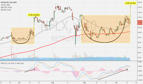 NFLX: Cup & Handle formation similar to last quarter