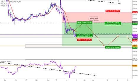 XAUUSD: Short Term Long