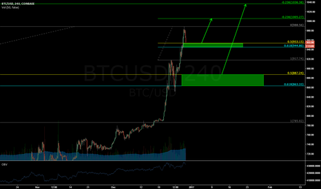 BTCUSD: Two Potential Buy Zones