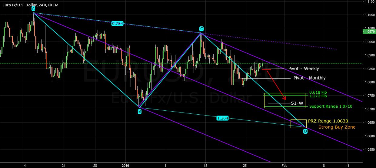 EURUSD Waiting Broken down 1.0850