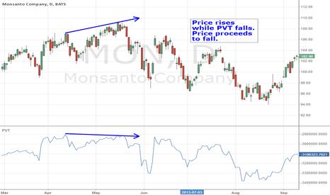 MON: Bearish PVT Divergence