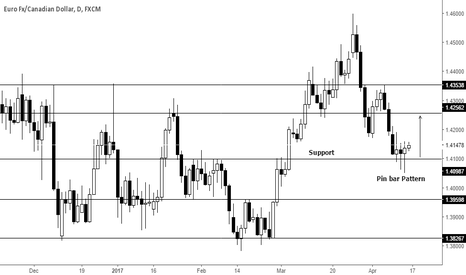 EURCAD: Pin bar Pattern on support