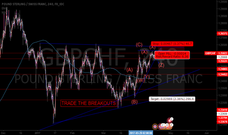 GBPCHF: GBPCHF Rising Wedge Breakout Setup