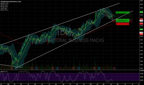 IBM: $IBM