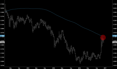 HG1!: Weekly Copper Nearly Tagged 200MA