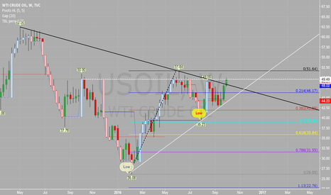 USOIL: where we are