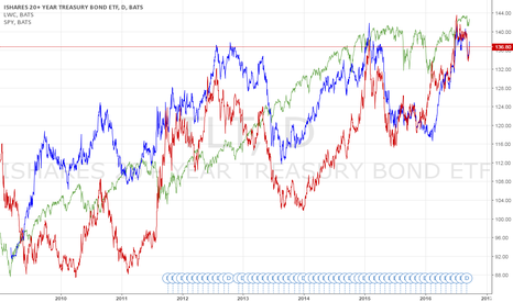 TLT: Why are SPY and Long term T bonds on a positive trend?