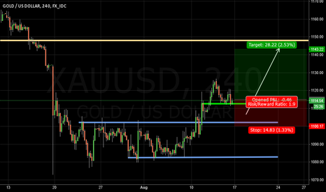 XAUUSD: Long Positions on GOLD