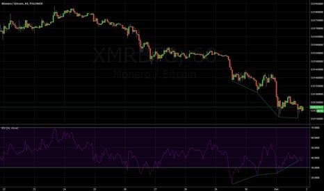 XMRBTC: XMR Reg Bull Div