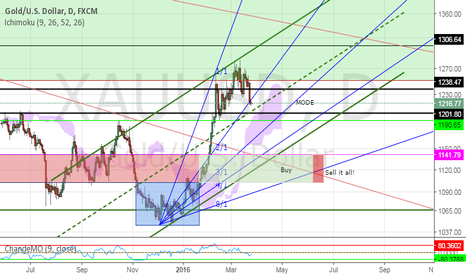XAUUSD: Add more to Gold if it obeys the rule of angles