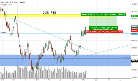 EURUSD: Daily Resistance maybe will get touched :)