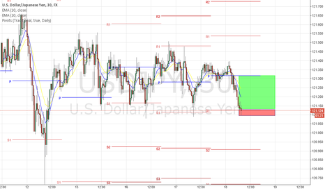 USDJPY: Range bound on 4hr, looks like a buy on this support