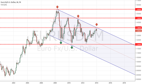 EURUSD: EUR/USD monthly   ( price channel )