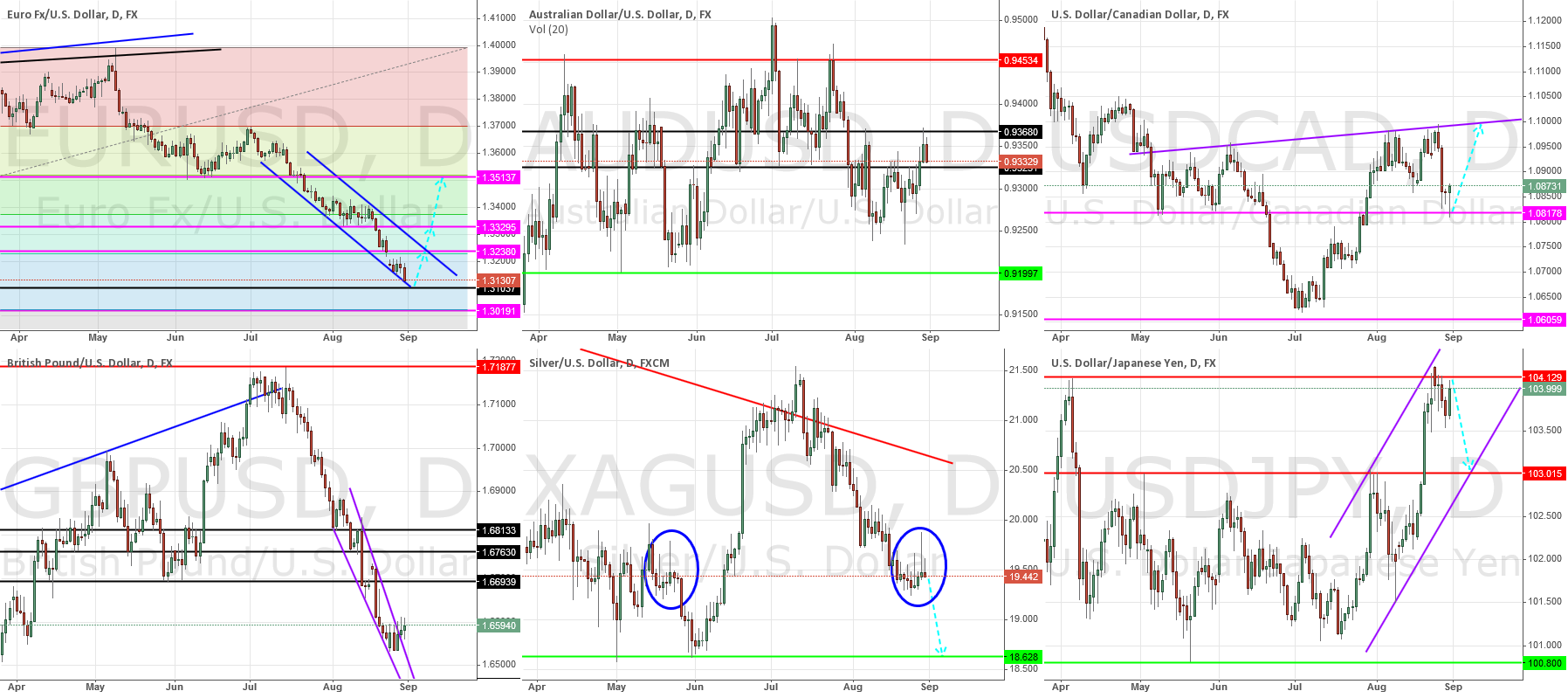 General Market Outlook - August 31st, 2014