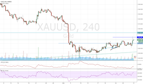 XAUUSD: Gold bullish pattern - Buy quickly after a dip confirm on 1 HR