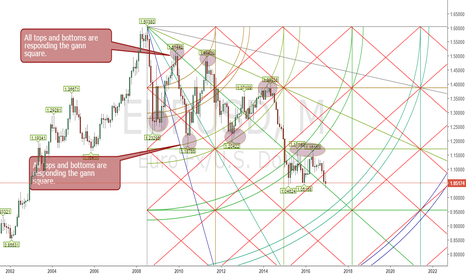 EURUSD: EURUSD gann square analysis on monthly chart.