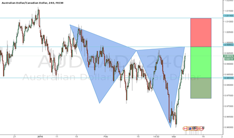 AUDCAD: cypher pattern