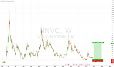 NNVC: Long NNVC