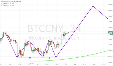 BTCCNY: BTC Fractal Repetition On Target.