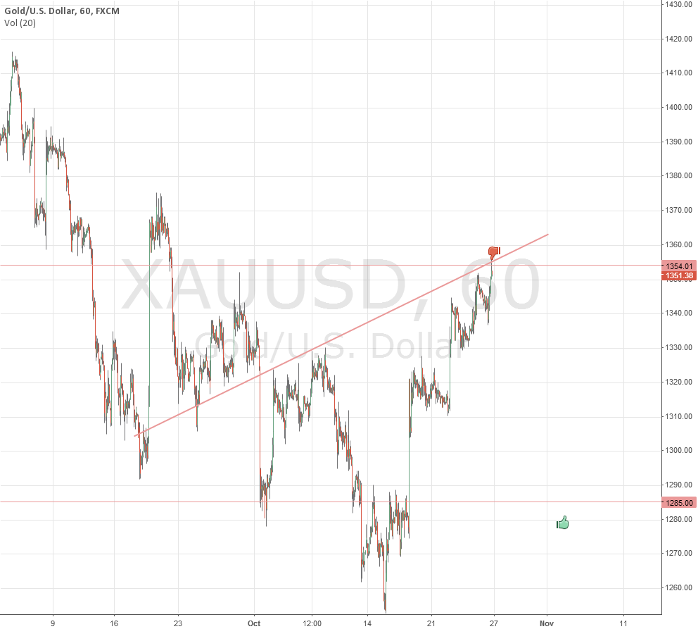 XAUUSD over weekend position