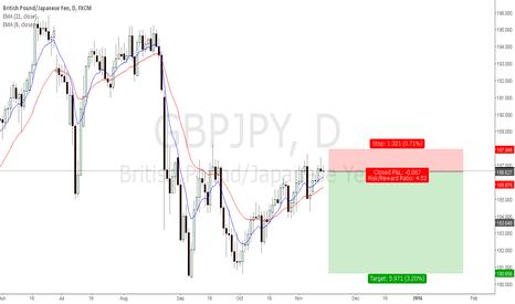 GBPJPY: GBPJPY Trade Idea Sell