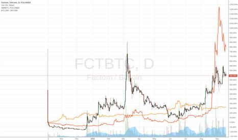 FCTBTC: FCT/XMR-comparison-with-BTC/CNY-1day-chart