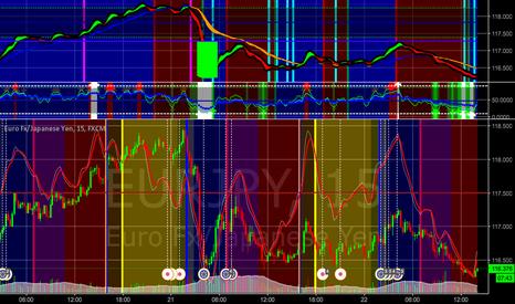 EURJPY: Brief Long Position - meant for shorter timeframes