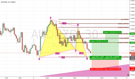 AUDNZD: AUD/NZD Bullish Soon - Gartley Pattern