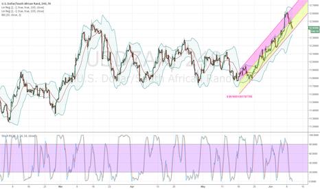 USDZAR: Long on USD/ZAR after a long pattern?