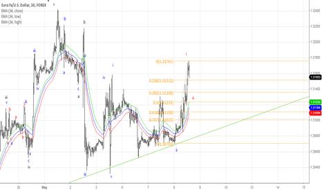 EURUSD: Elliott Wave Swing buy
