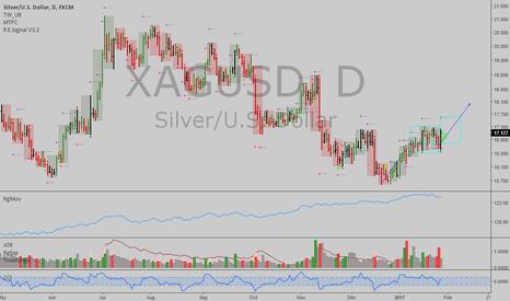XAGUSD: XAGUSD: Silver offers a buy on dips