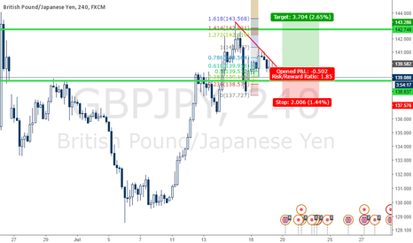 GBPJPY: GBPJPY Long (If Support Hold)
