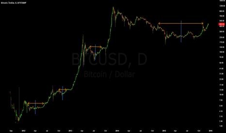 BTCUSD: Bitcoin Market Symmetry On Log Scale