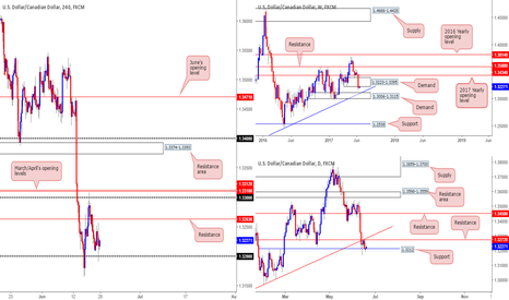 USDCAD: Well done to those who bought 1.32!