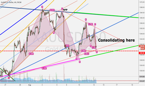 XAUUSD: 2 Batman patterns completed