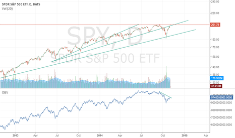 SPY: We are at a very important point