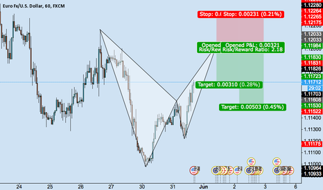 EURUSD: BEARISH BAT EURUSD