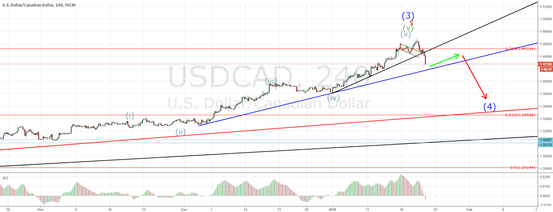 USDCAD short activated