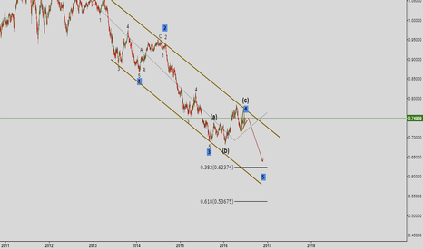 AUDUSD: Bigger Picture