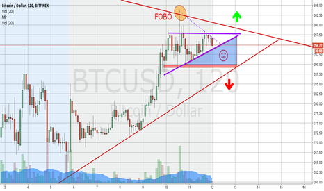 BTCUSD: Is the rally over?