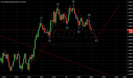 EURNZD: EURNZD impluse wave will coming soon ??