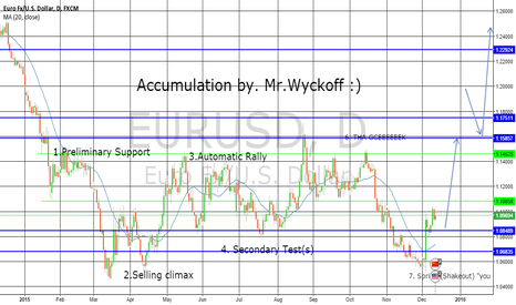 EURUSD: EUR/USD Accumulation.