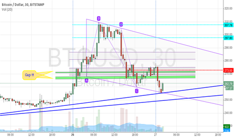 BTCUSD: End of this downtrend