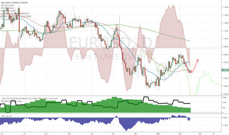 EURUSD: Downside momentum exhausted