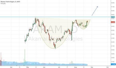 AKAM: bullish cup and handle