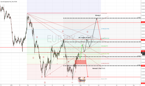 EURJPY: EJ Continue Correction wave wait and see BOJ decision in tomorro