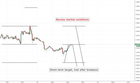USDCAD: NZDUSD SHORT ENTRY LEVELS, EURO SESSION ONLY