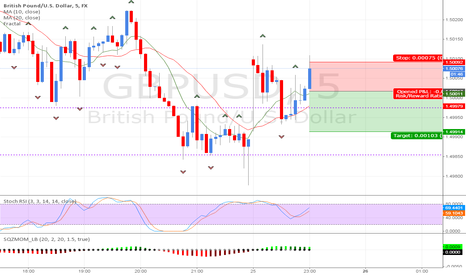 GBPUSD: short on the gbp/usd